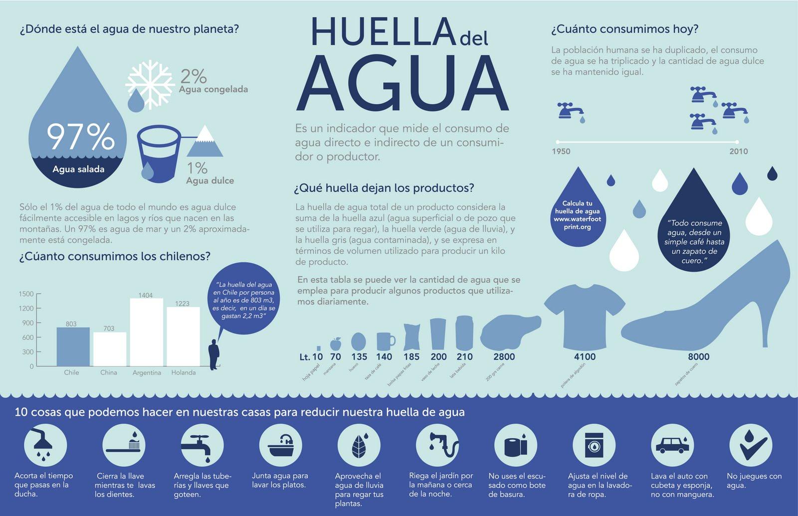infografia sobre la huella del agua con datos sobre donde está el agua en nuestro planeta, cuanta agua consumimos, que huella dejan algunos productos en el agua y 10 cosas que podemos hacer para reducir nuestra huella del agua