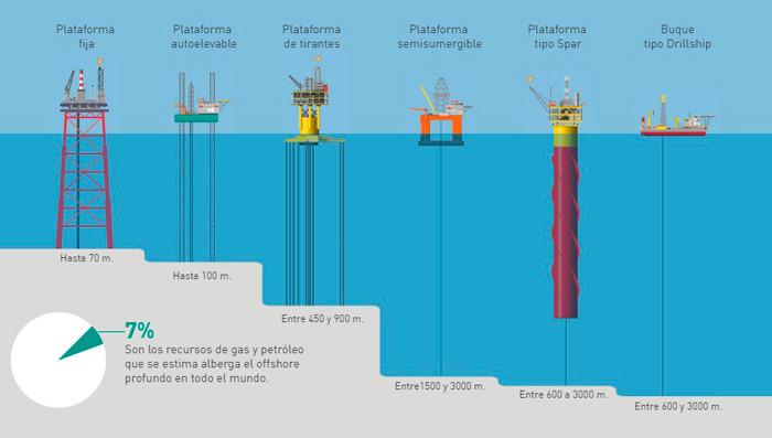 tipos de plataformas petroleras offshore